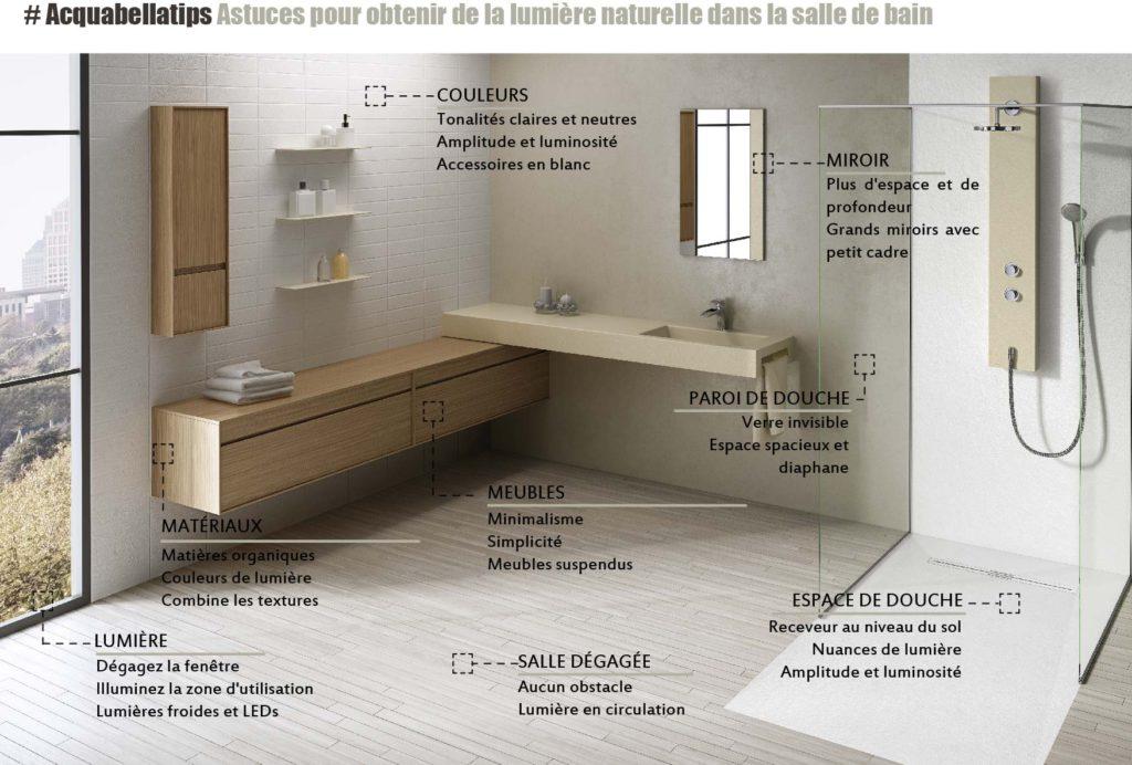 Transformez votre salle de bain en espace lumineux | Acquabella